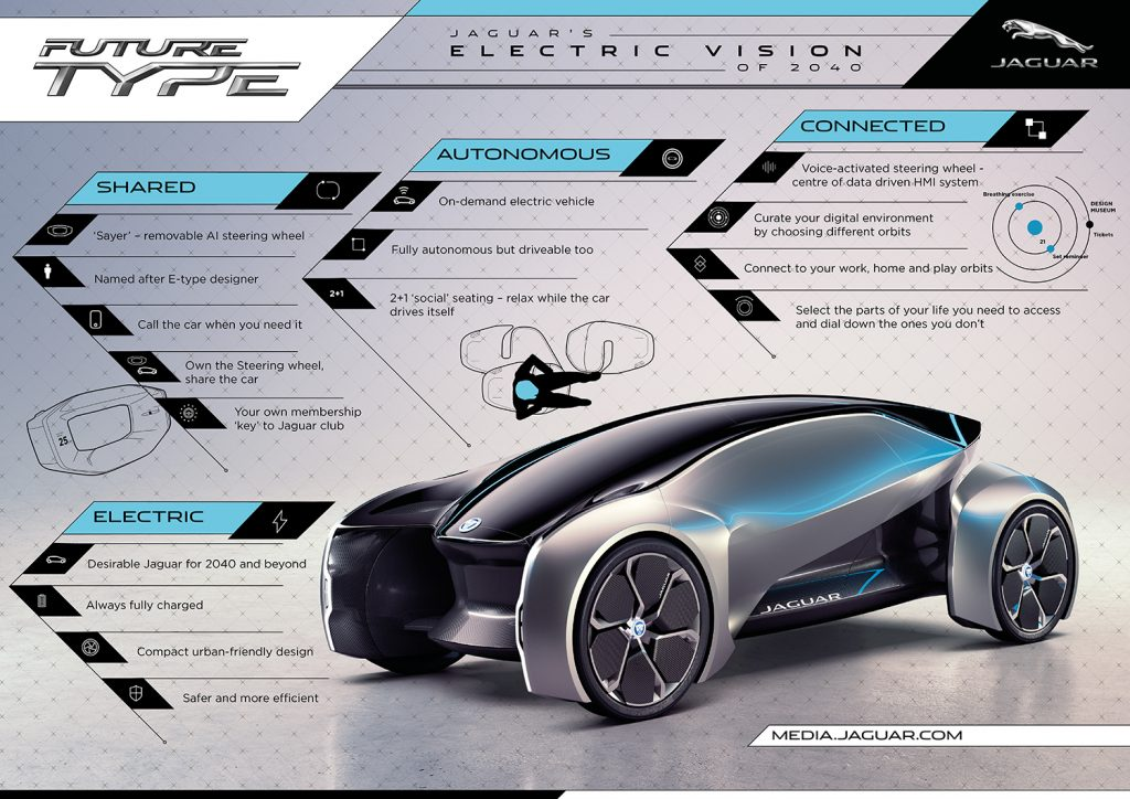 Slik ser Jaguar for seg Future-Type. (Foto: Jaguar)
