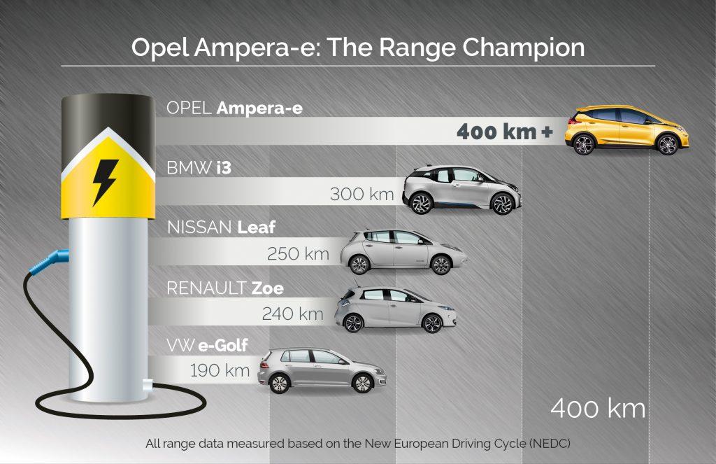 Opel sier Ampera-e har en rekkevidde på minst 25 prosent mer enn konkurentene.