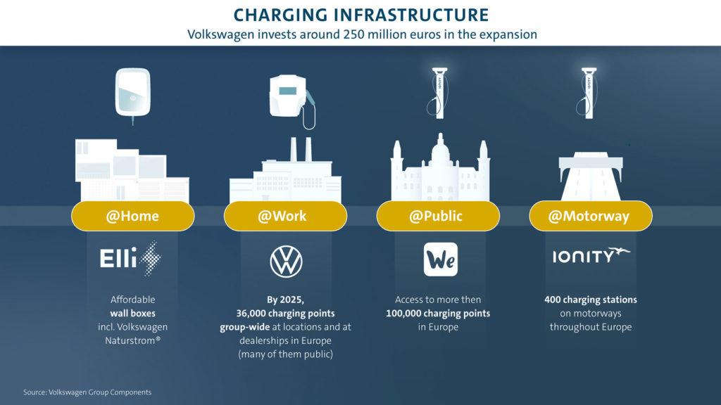 VOLKSWAGENS LADEROBOT : Slik skal VW revolusjonere