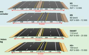 Det utredes nå smalere firefelts motorveier, og Nye Veier foreslår nå en bredde på 19 meter. (Illustrasjon: Nye Veier)