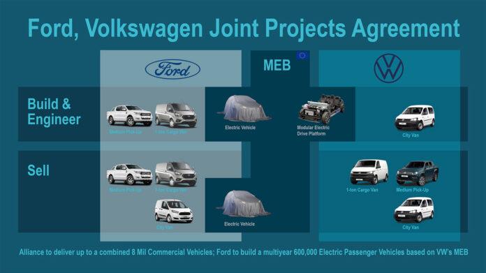 Ford og Volkswagen skal bygge biler for hverandre, og Ford skal også lage elbiler basert på MEB-plattformen til Volkswagen-gruppen. (Foto: Ford)